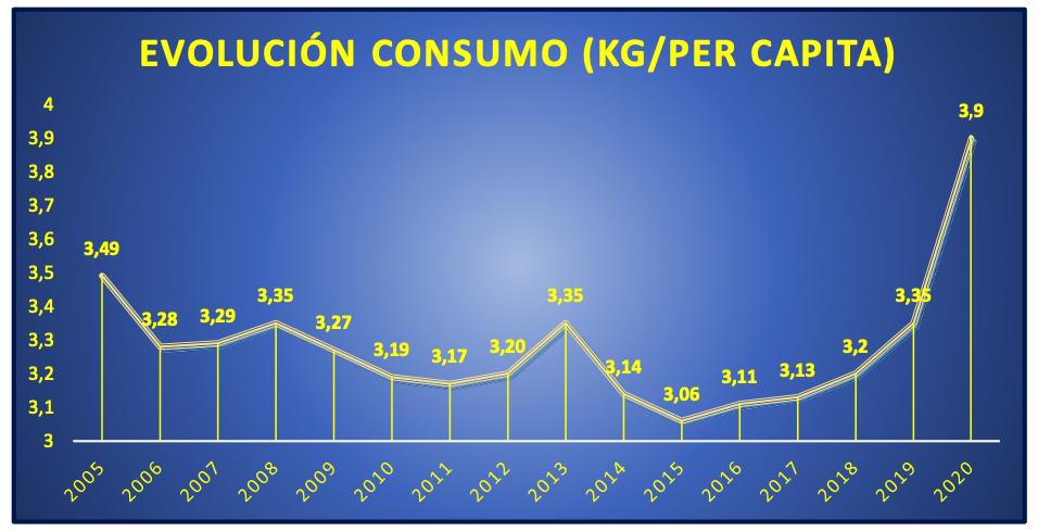 Continúa el aumento del consumo de legumbres en España, alcanzando los 3,91 kg por persona en 2020 (+16,41%)